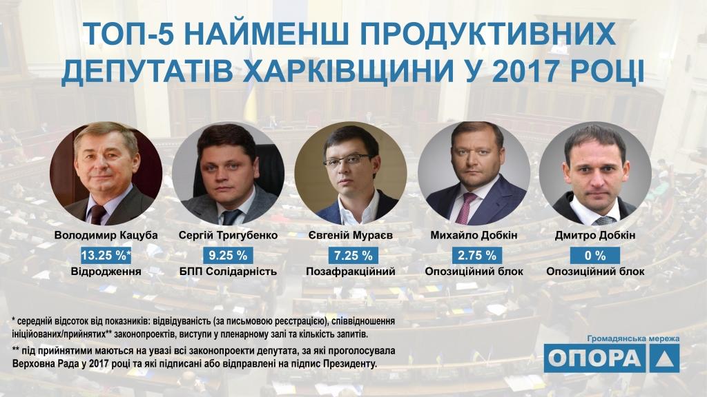 27 12 2017 Kharkiv top 5 najmensh produktyvnykh deputativ