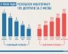 Результати моніторингу 105 депутатів за лютий-квітень: сукупний рейтинг