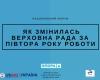 Якими є здобутки Верховної Ради України за 1,5 року роботи – думка експертів та парламентарів