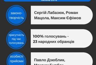 103 депутати-мажоритарники: рейтинг показників діяльності за липень
