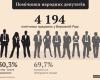 66 депутатів оприлюднили прізвища своїх помічників-консультантів