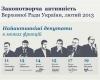 Огляд законотворчої активності ВРУ у лютому 2013 року