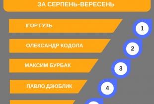 105 депутатів-мажоритарників. Рейтинг показників діяльності за серпень-вересень
