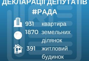 Якими об'єктами нерухомості володіють народні депутати (на основі даних електронних декларацій)