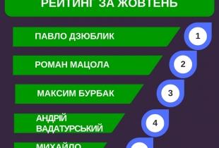 105 депутатів-мажоритарників. Рейтинг показників діяльності за жовтень