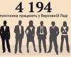 16 депутатів відмовились надати списки своїх помічників