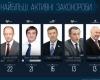 Огляд законотворчої активності ВРУ у березні 2013 року