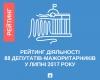 Рейтинг діяльності 88 депутатів-мажоритарників у липні 2017 року