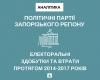 Політичні партії Запорізького регіону: електоральні здобутки та втрати протягом 2014-2017 років