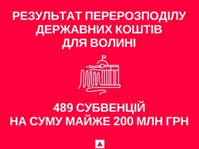 489 субвенцій на суму майже 200 млн грн – результат перерозподілу державних коштів для Волині