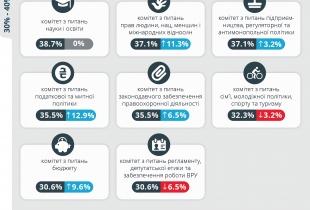 Відсоток інформативності веб-сайтів комітетів ВРУ у жовтні порівняно з липнем 2013