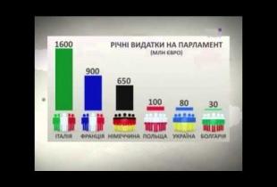 Чи дорогий український парламент?