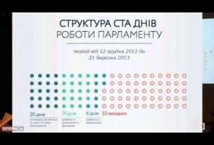 100 днів парламенту: Як працювала рада