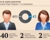 Portrait of the Verkhovna Rada: men, money, politics