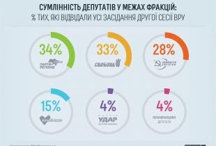 Сумлінність депутатів у межах фракцій за час другої сесії