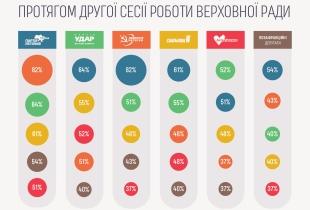 Спільне голосування фракцій протягом другої ВРУ