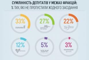 Сумлінність депутатів у межах фракцій за дві сесії