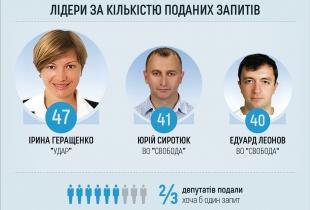 Лідери за кількістю поданих запитів