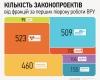 Кількість законопроектів фракцій за перших півроку