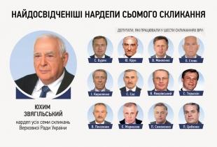 Найдосвідченіші народні депутати сьомого скликання