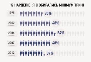 Кількість народних депутатів, які обиралися мінімум тричі