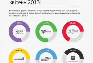 Активність депутатів у межах фракцій протягом квітня 2013