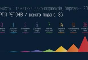 Законопроекти Партії регіонів за березень 2013