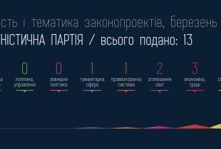 Законопроекти КПУ за березень 2013