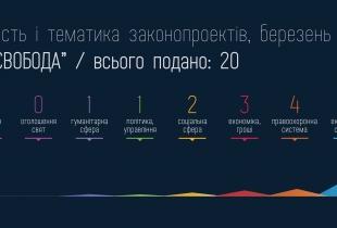 """Законопроекти """"Свободи"""" за березень 2013"""