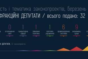 Законопроекти позафракційних депутатів за березень 2013