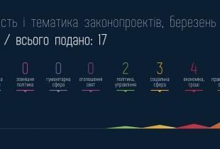 """Законопроекти фракції """"УДАР"""" за березень 2013"""