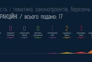 Міжфракційні законодавчі ініціативи за березень 2013