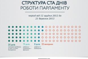 Структура ста днів роботи парламенту