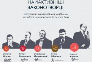 Найактивніші законотворці за сто днів роботи парламенту