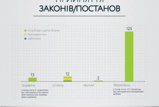 Прийняття законів та постанов протягом ста днів роботи парламенту