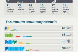 Огляд законотворчої активності ВРУ за лютий 2013