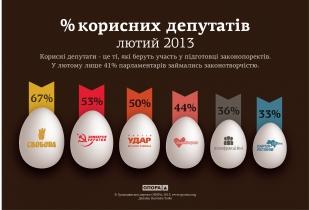 % корисних депутатів за лютий 2013