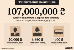 Фінансування помічників народних депутатів