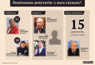 Скільки помічників у кожного депутата?