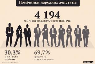 4194 помічника депутатів працюють у ВРУ