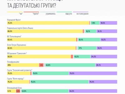 Верховна Рада України: перші 100 днів діяльності
