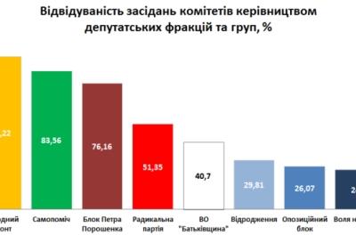 Як відвідують засідання комітетів керівництво депутатських фракцій та груп під час перших двох сесій Верховної Ради України VIII скликання