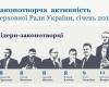 ЗВІТ щодо законодавчої активності народних депутатів. Січень 2013