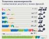 ОПОРА: У січні депутати найбільше переймались політикою та управлінням, найменше – обороною та безпекою