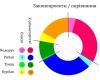 Народні депутати від Чернівецької області написали за рік більше ста законопроектів та 1270 звернень