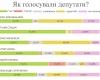 Мажоритарники Києва: рік роботи у Раді VIII скликання