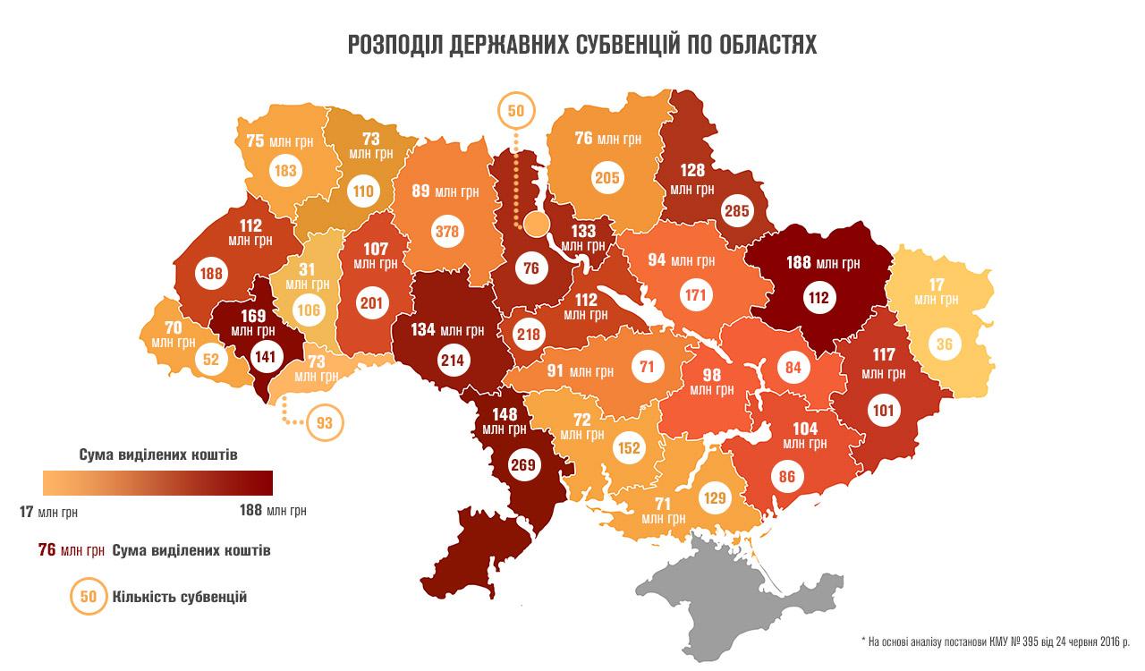 subvencii 2016 po oblastiah